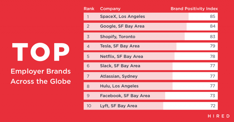 These are the Top 10 LA companies techies want to work for